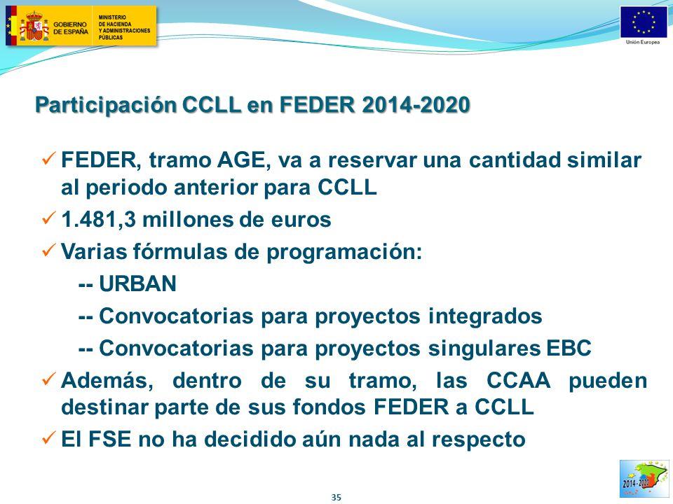 Participación CCLL en FEDER 2014-2020