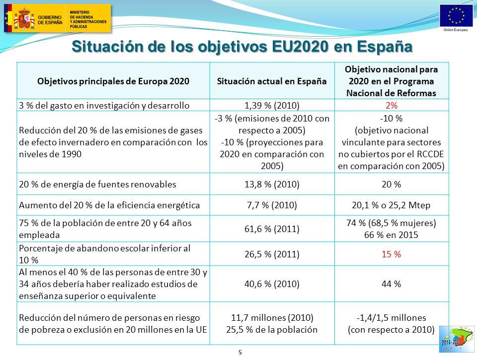 Situación de los objetivos EU2020 en España