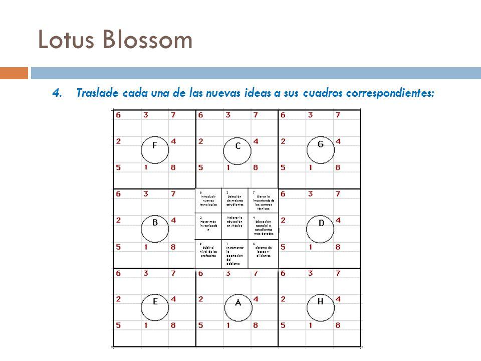 Lotus Blossom Traslade cada una de las nuevas ideas a sus cuadros correspondientes: 6. Introducir nuevas tecnologías.