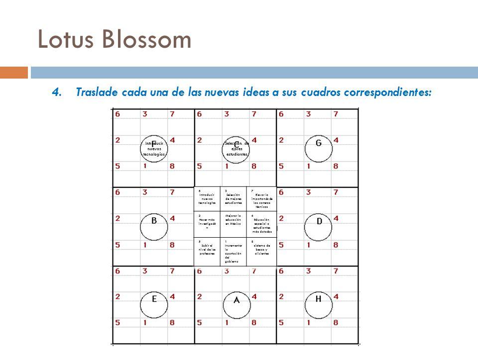 Lotus Blossom Traslade cada una de las nuevas ideas a sus cuadros correspondientes: Introducir nuevas tecnologías.