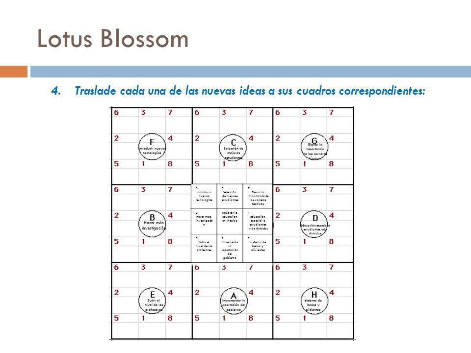 Lotus Blossom Traslade cada una de las nuevas ideas a sus cuadros correspondientes: Elevar la importancia de las carreras técnicas.