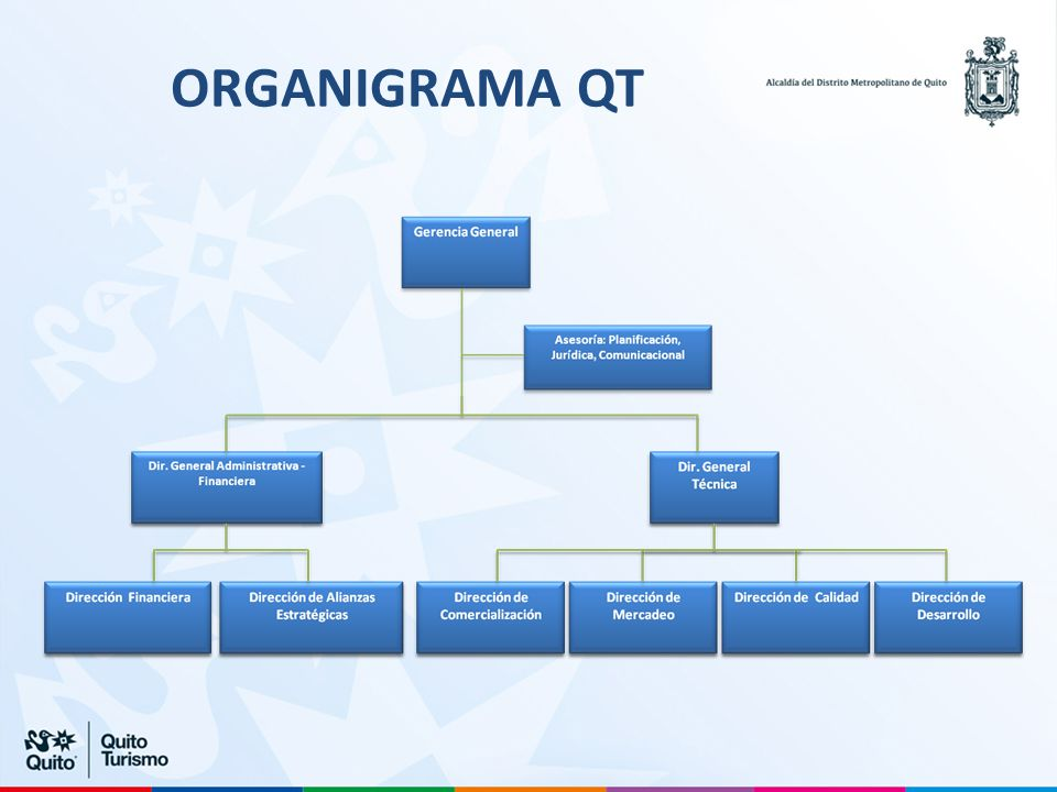 ORGANIGRAMA QT