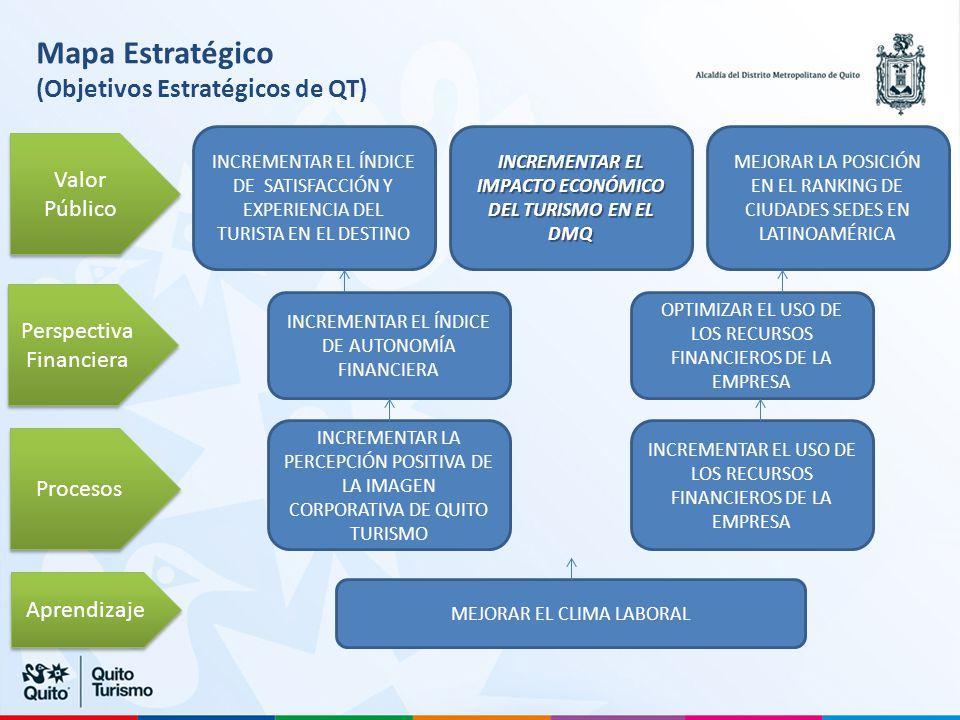 INCREMENTAR EL IMPACTO ECONÓMICO DEL TURISMO EN EL DMQ