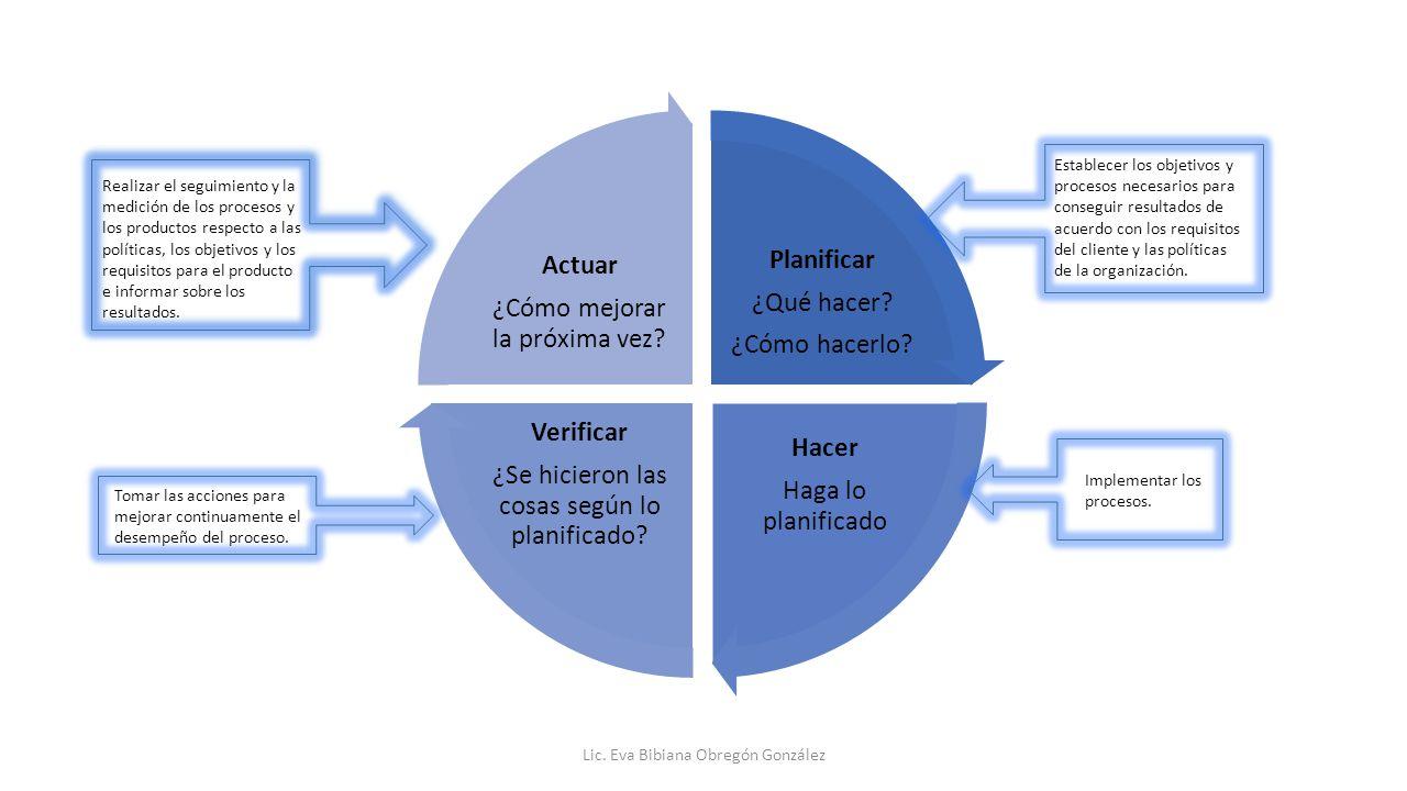 Planificar Hacer Verificar Actuar