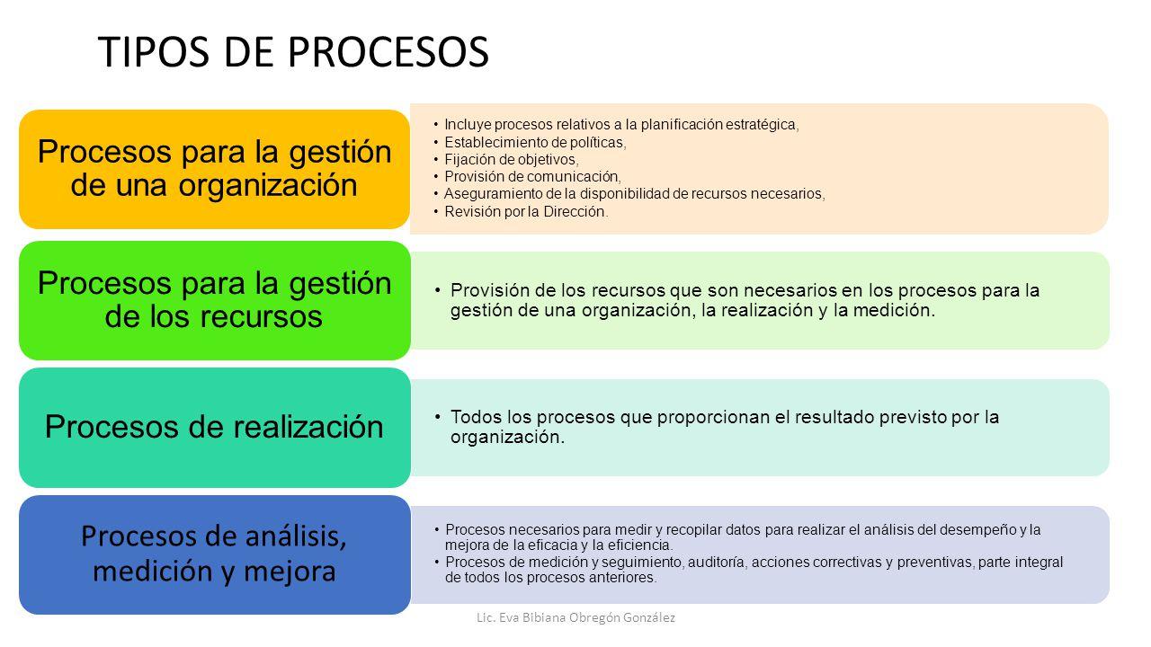 TIPOS DE PROCESOS Procesos para la gestión de una organización