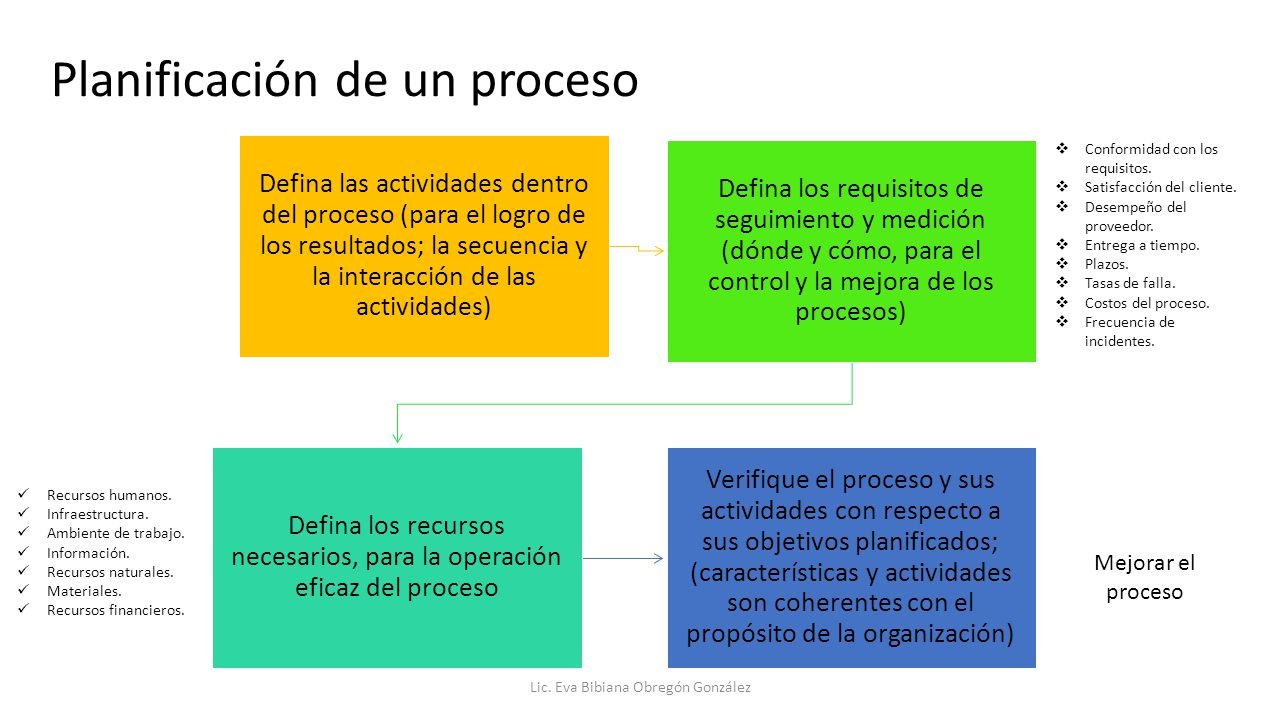 Planificación de un proceso