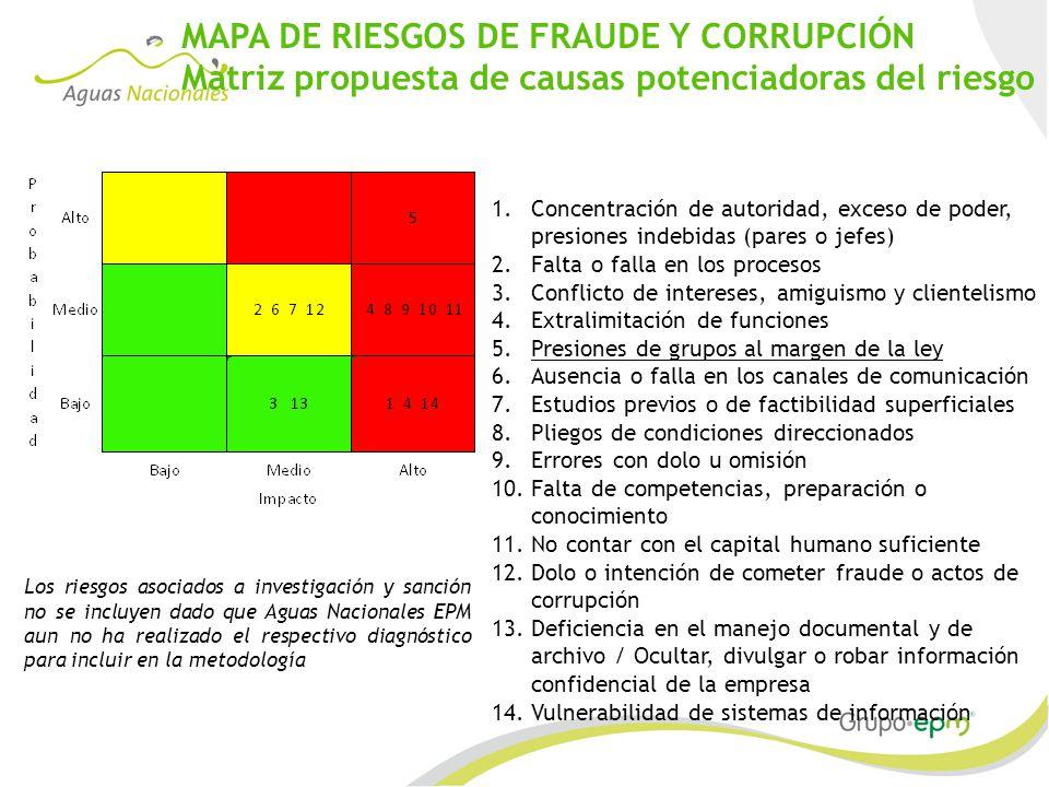 MAPA DE RIESGOS DE FRAUDE Y CORRUPCIÓN