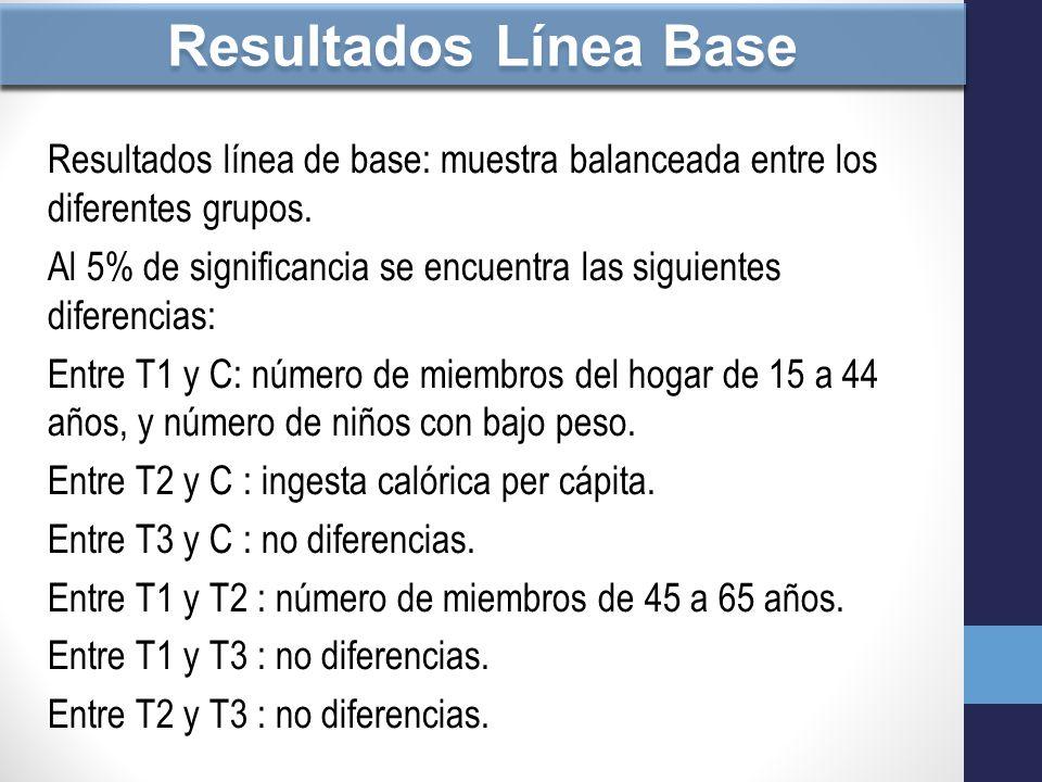 Resultados Línea Base Resultados línea de base: muestra balanceada entre los diferentes grupos.