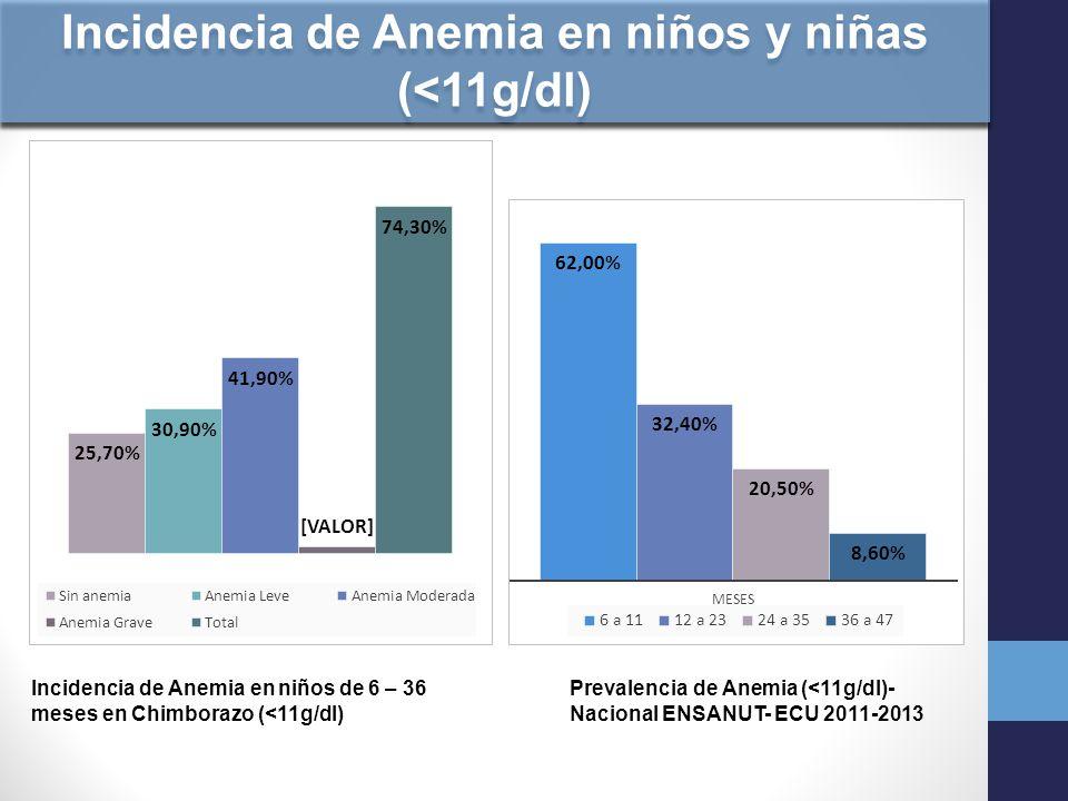 Incidencia de Anemia en niños y niñas (<11g/dl)