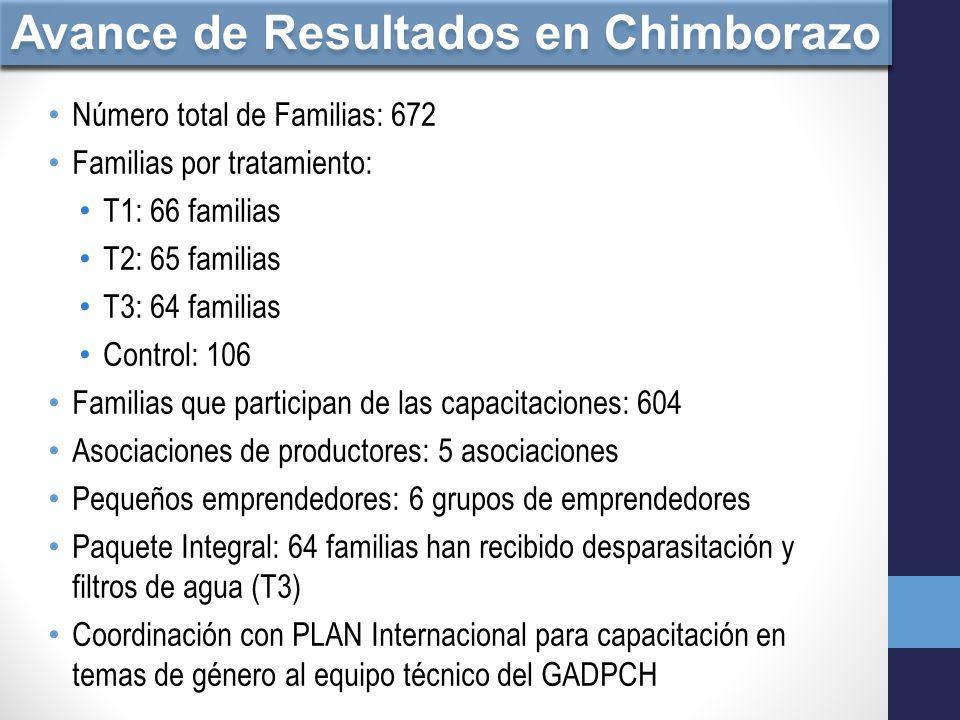 Avance de Resultados en Chimborazo