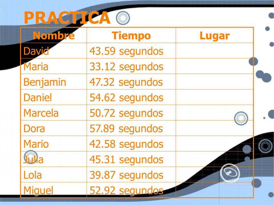 PRACTICA Nombre Tiempo Lugar David 43.59 segundos Maria 33.12 segundos
