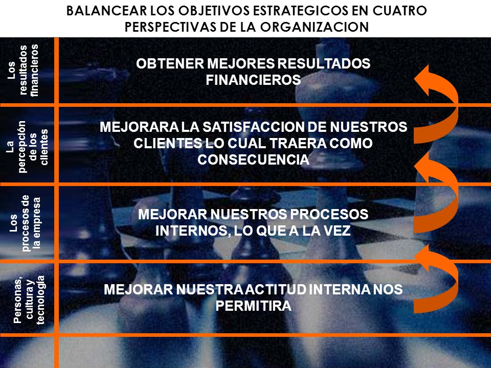 BALANCEAR LOS OBJETIVOS ESTRATEGICOS EN CUATRO