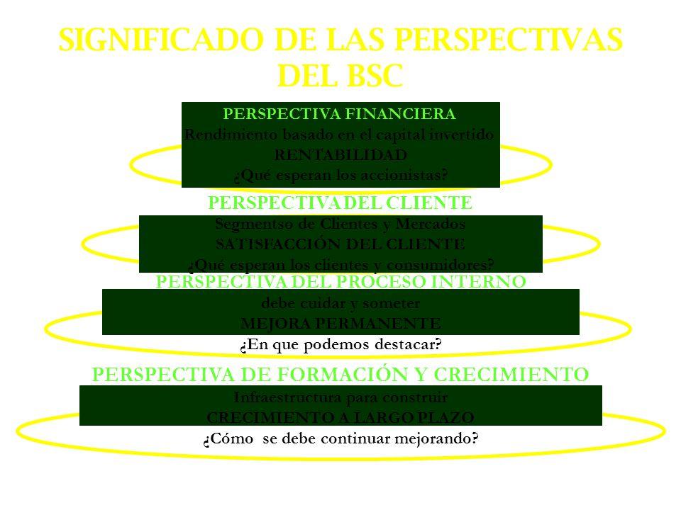 SIGNIFICADO DE LAS PERSPECTIVAS DEL BSC