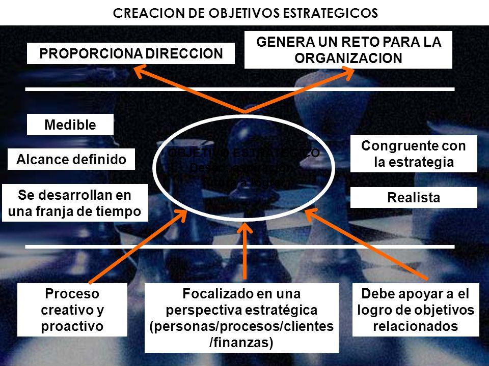 CREACION DE OBJETIVOS ESTRATEGICOS
