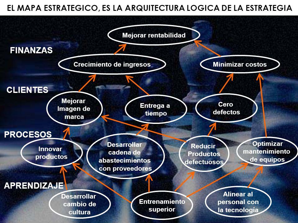 EL MAPA ESTRATEGICO, ES LA ARQUITECTURA LOGICA DE LA ESTRATEGIA