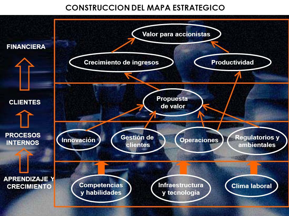 CONSTRUCCION DEL MAPA ESTRATEGICO