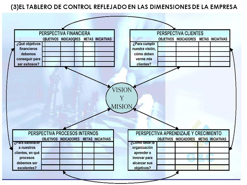 (3)EL TABLERO DE CONTROL REFLEJADO EN LAS DIMENSIONES DE LA EMPRESA