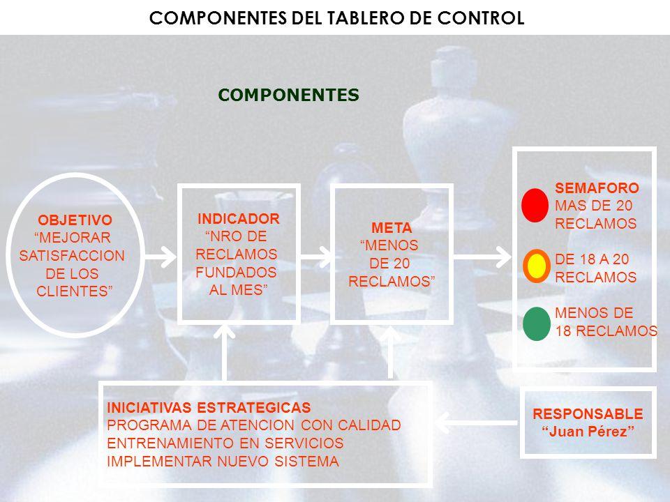COMPONENTES DEL TABLERO DE CONTROL