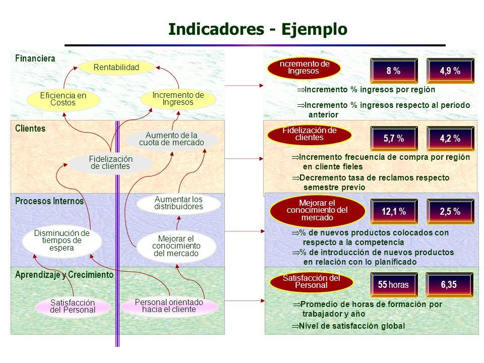 Indicadores - Ejemplo Financiera Clientes Procesos Internos