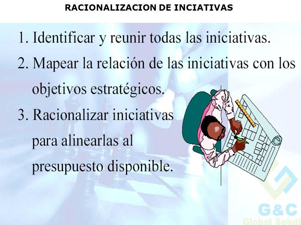 RACIONALIZACION DE INCIATIVAS