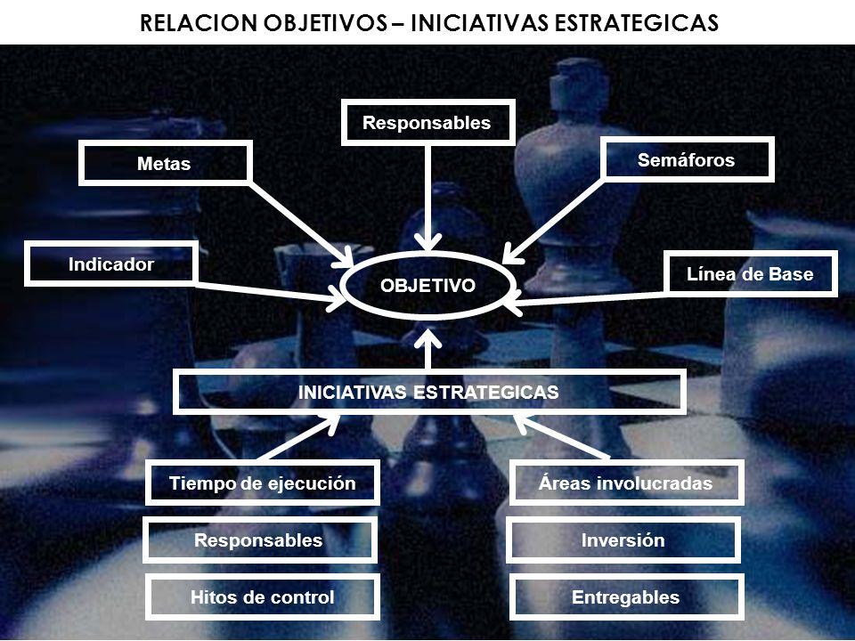 RELACION OBJETIVOS – INICIATIVAS ESTRATEGICAS INICIATIVAS ESTRATEGICAS
