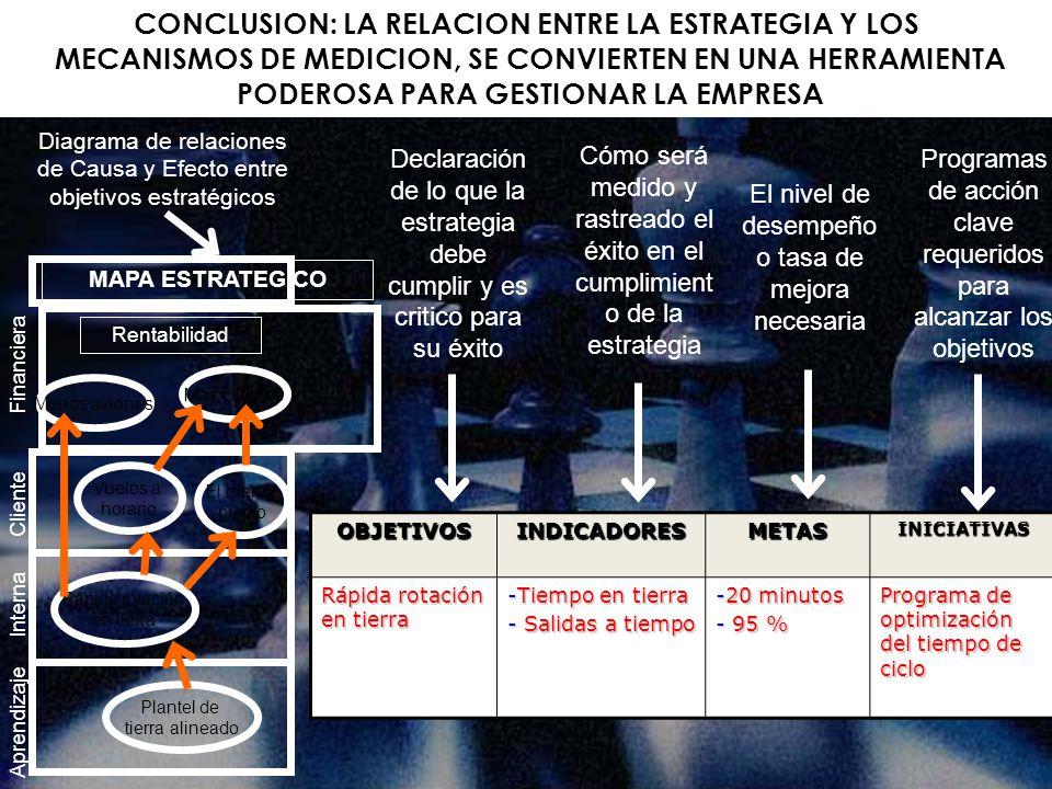 CONCLUSION: LA RELACION ENTRE LA ESTRATEGIA Y LOS