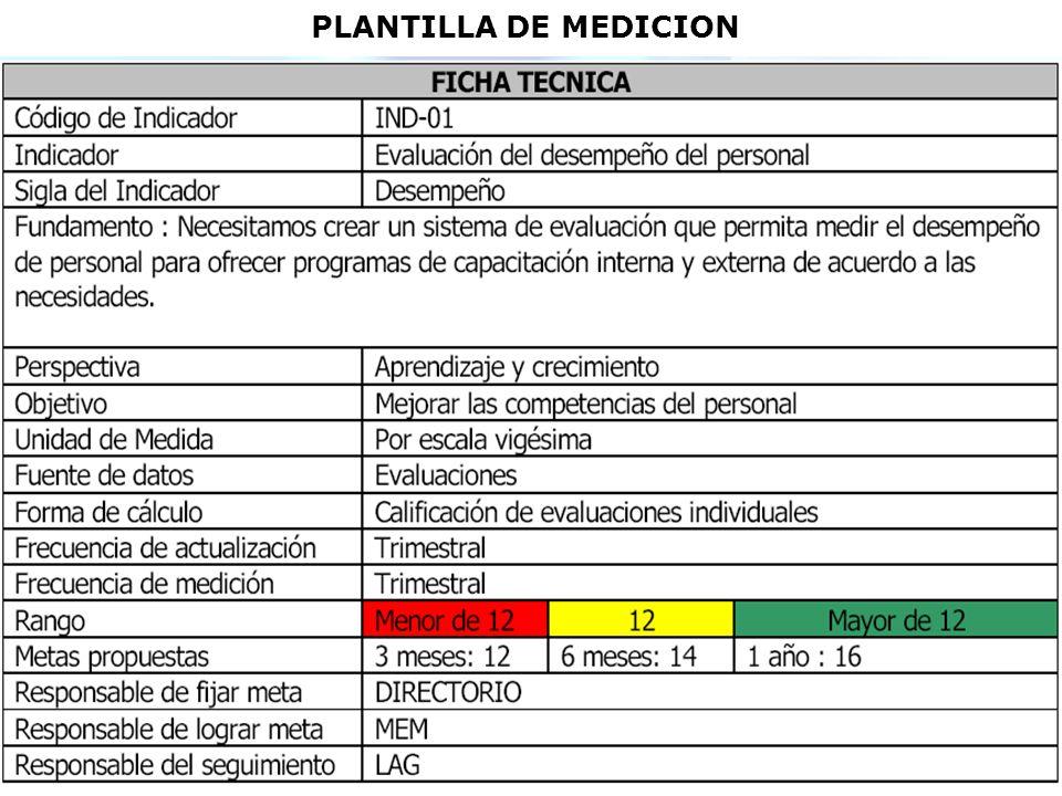 PLANTILLA DE MEDICION