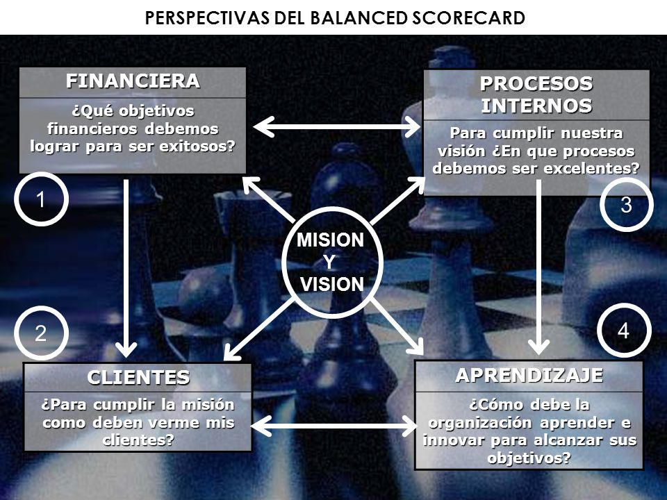 1 3 4 2 PERSPECTIVAS DEL BALANCED SCORECARD FINANCIERA