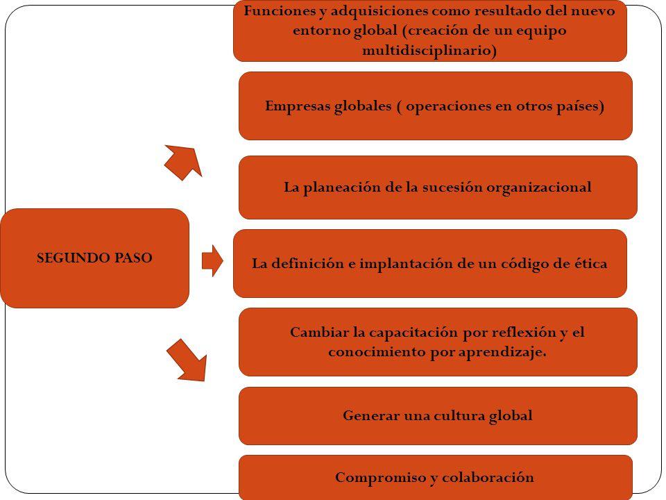 Empresas globales ( operaciones en otros países)