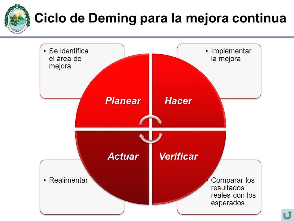 Ciclo de Deming para la mejora continua
