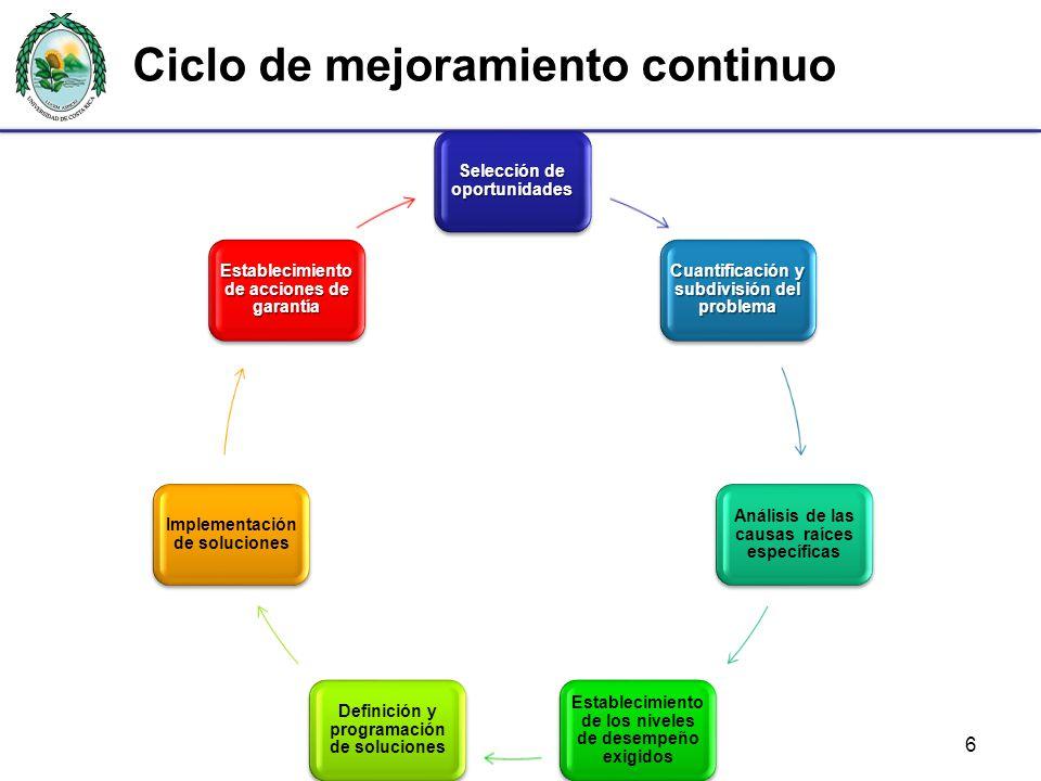 Ciclo de mejoramiento continuo