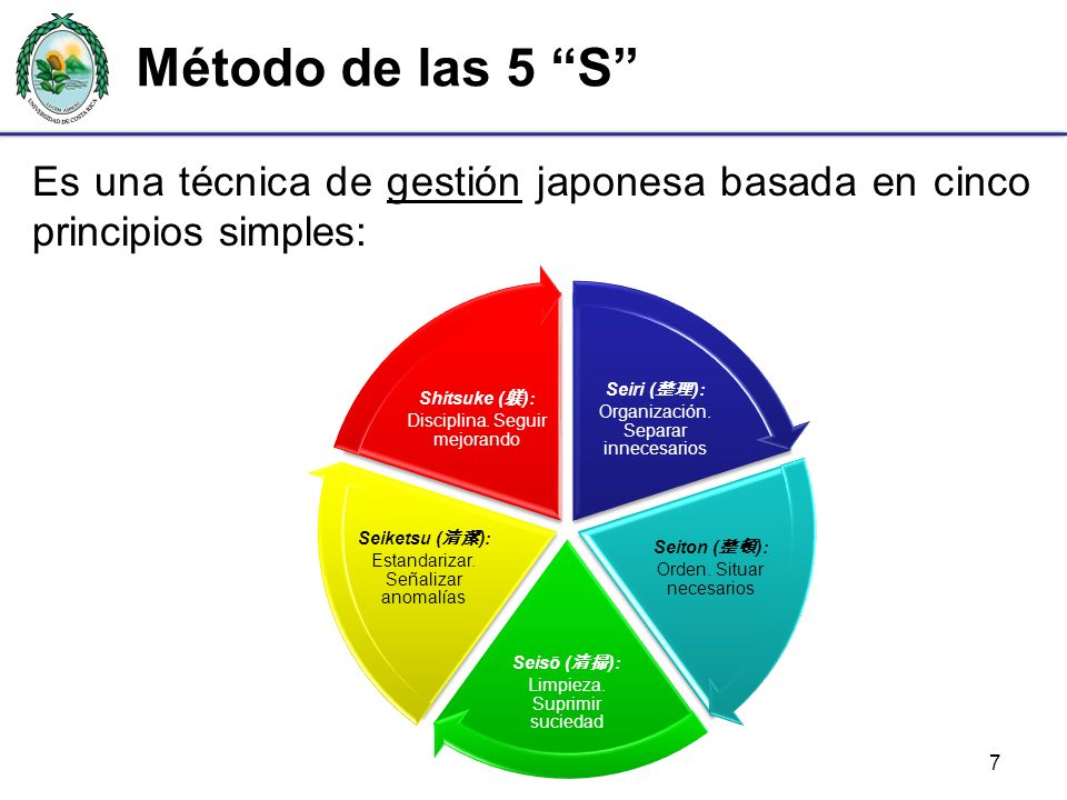Método de las 5 S Es una técnica de gestión japonesa basada en cinco principios simples: Seiri (整理): Organización. Separar innecesarios.