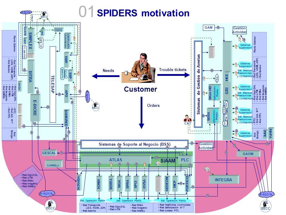 Sistemas de Gestión de Averías Sistemas de Soporte al Negocio (BSS)