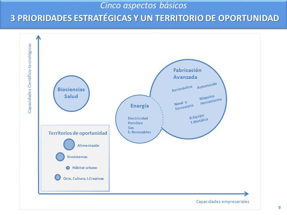 Cinco aspectos básicos 3 PRIORIDADES ESTRATÉGICAS Y UN TERRITORIO DE OPORTUNIDAD