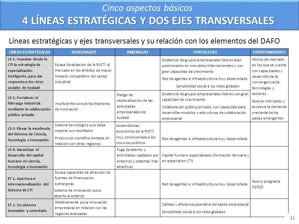 Cinco aspectos básicos 4 LÍNEAS ESTRATÉGICAS Y DOS EJES TRANSVERSALES
