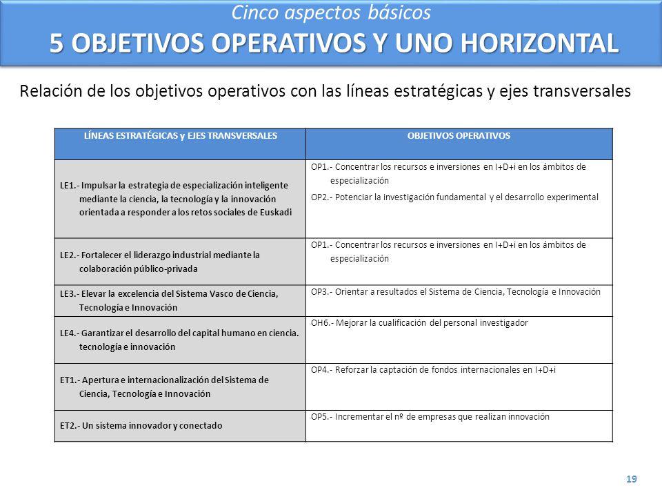 Cinco aspectos básicos 5 OBJETIVOS OPERATIVOS Y UNO HORIZONTAL