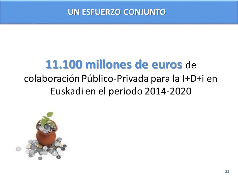 UN ESFUERZO CONJUNTO 11.100 millones de euros de colaboración Público-Privada para la I+D+i en Euskadi en el periodo 2014-2020.
