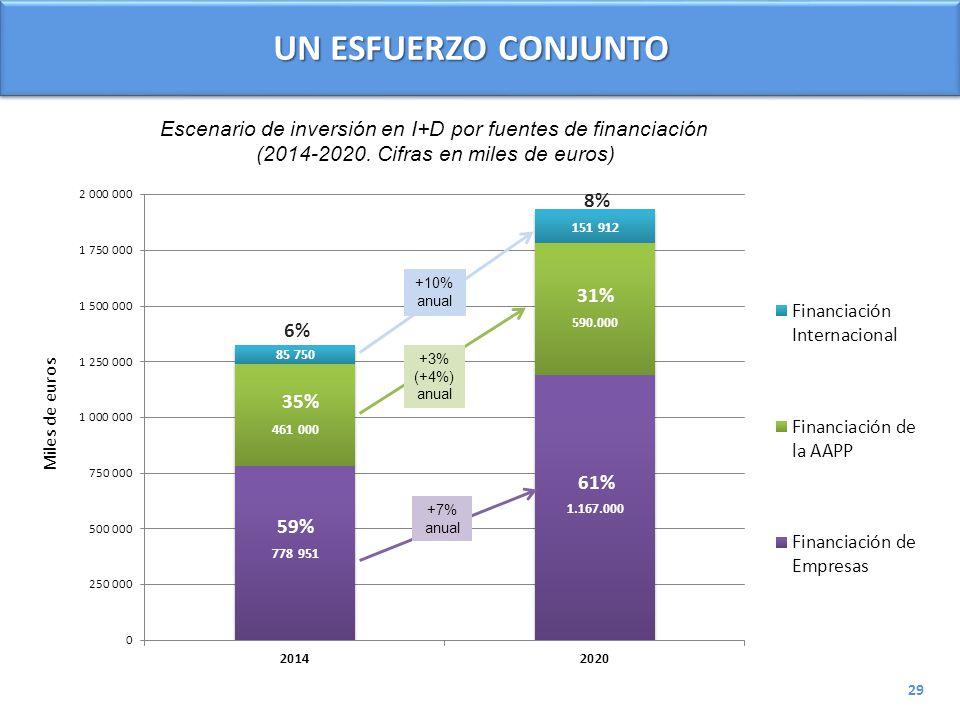 UN ESFUERZO CONJUNTO Escenario de inversión en I+D por fuentes de financiación. (2014-2020. Cifras en miles de euros)