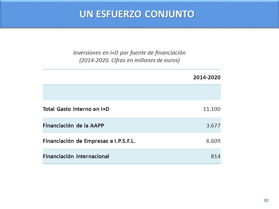 Inversiones en I+D por fuente de financiación