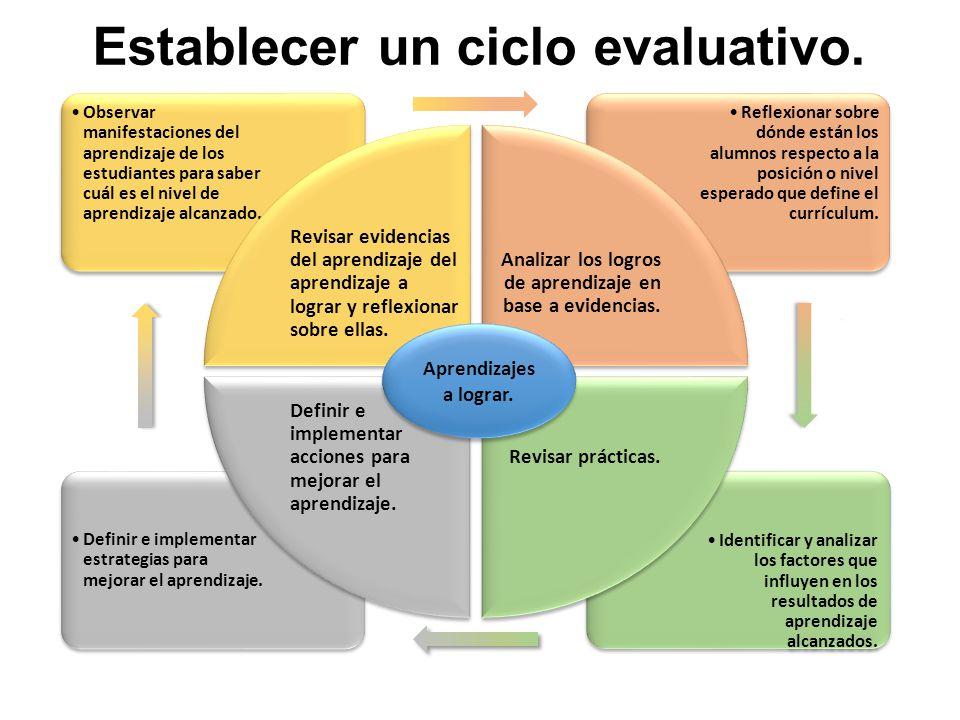 Establecer un ciclo evaluativo.