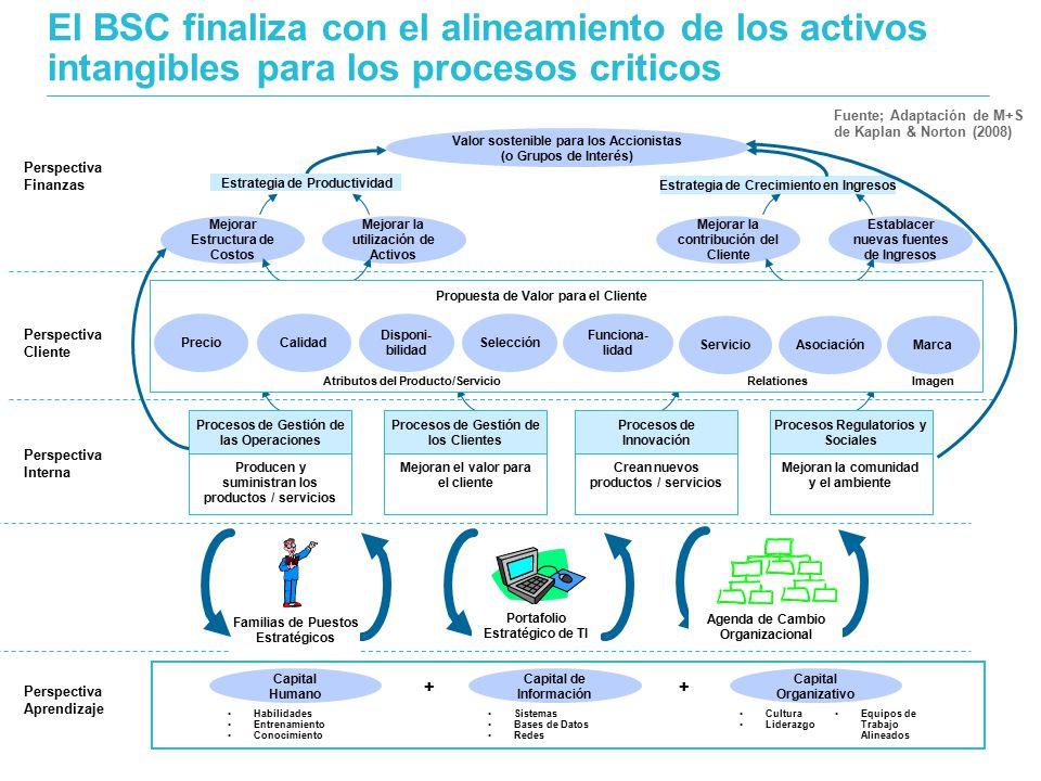 El BSC finaliza con el alineamiento de los activos intangibles para los procesos criticos