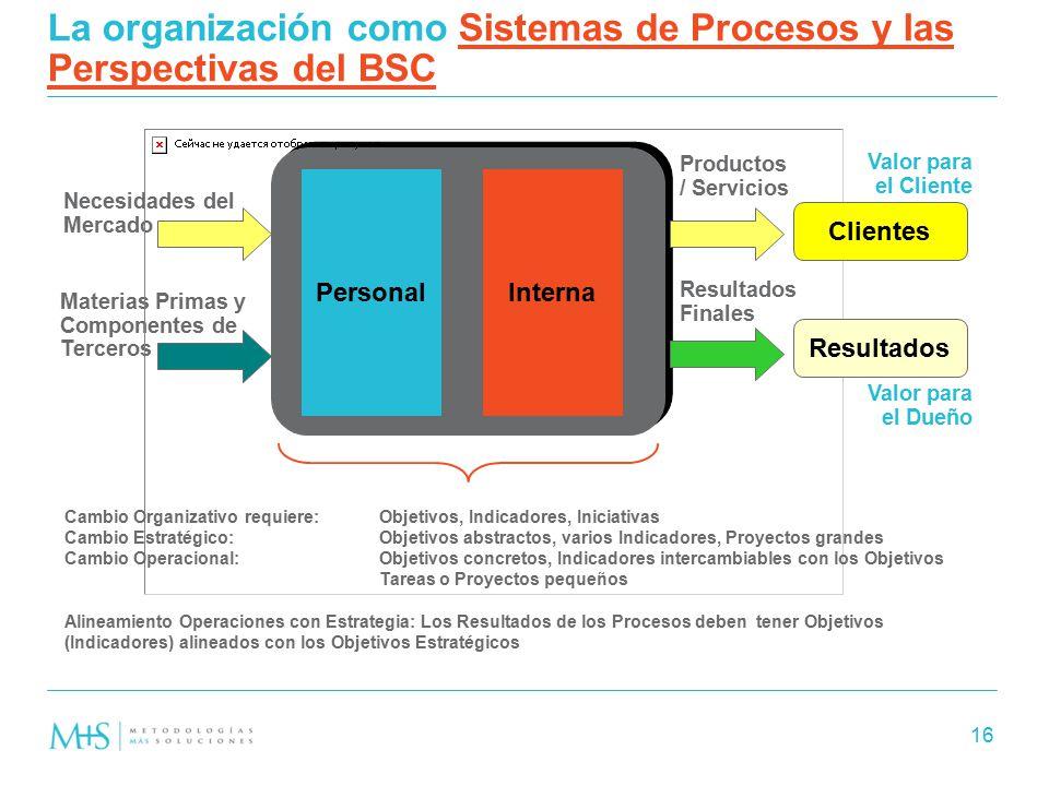 La organización como Sistemas de Procesos y las Perspectivas del BSC