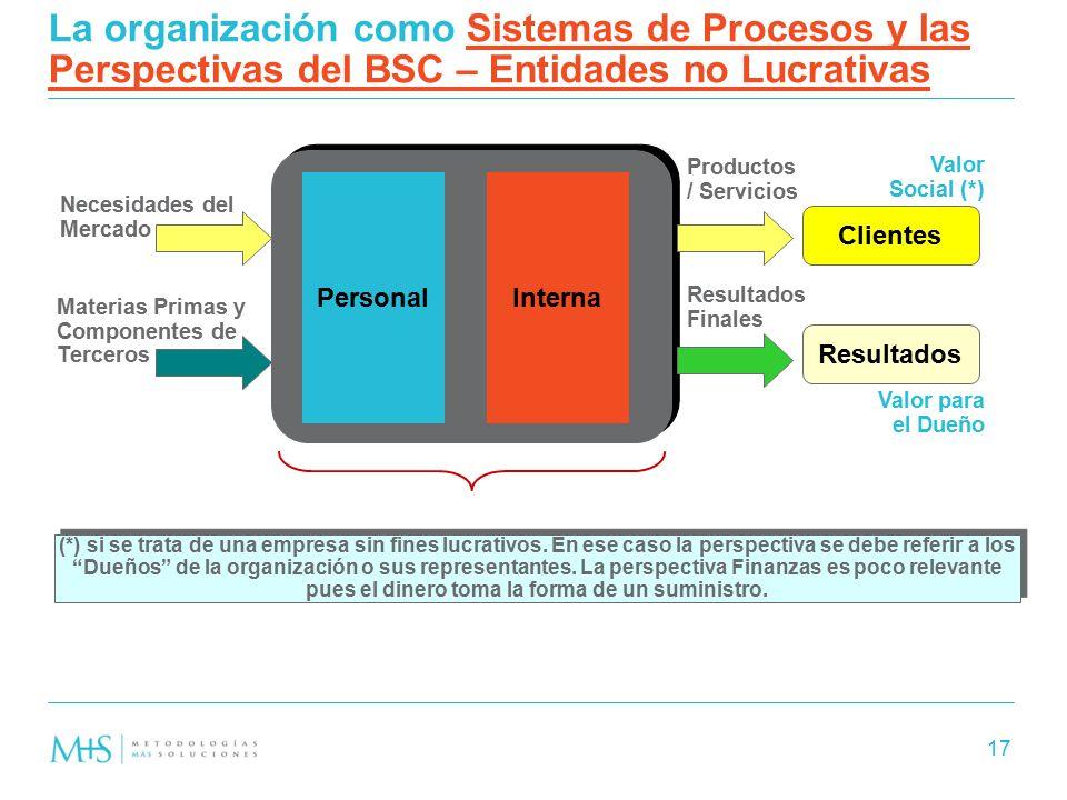 La organización como Sistemas de Procesos y las Perspectivas del BSC – Entidades no Lucrativas