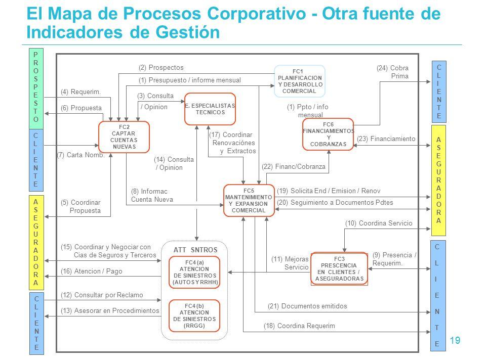 El Mapa de Procesos Corporativo - Otra fuente de Indicadores de Gestión