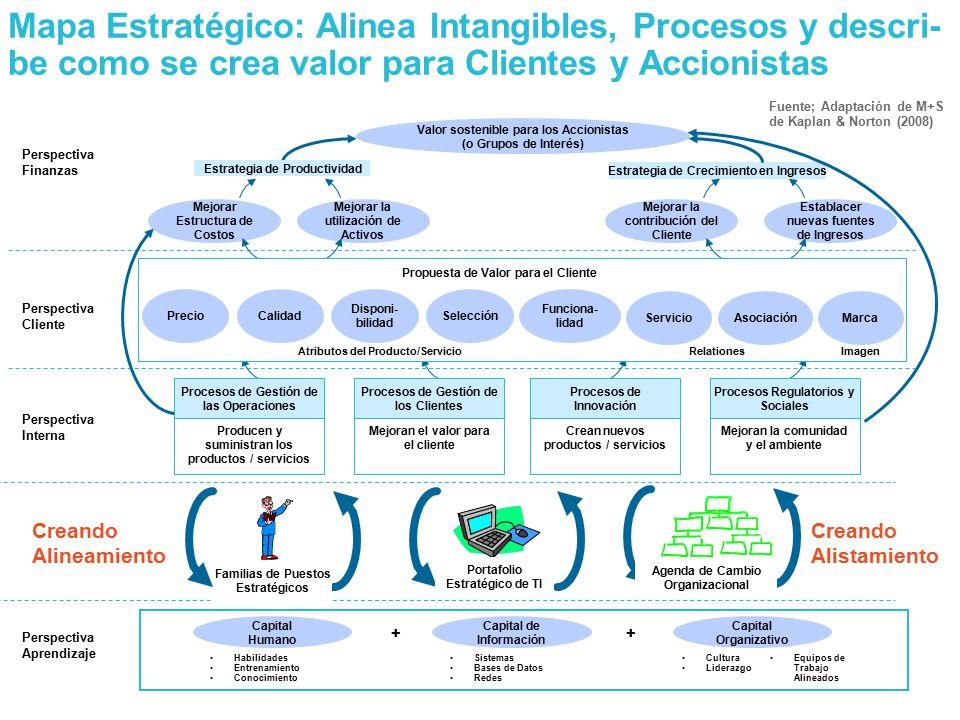 Mapa Estratégico: Alinea Intangibles, Procesos y descri-be como se crea valor para Clientes y Accionistas