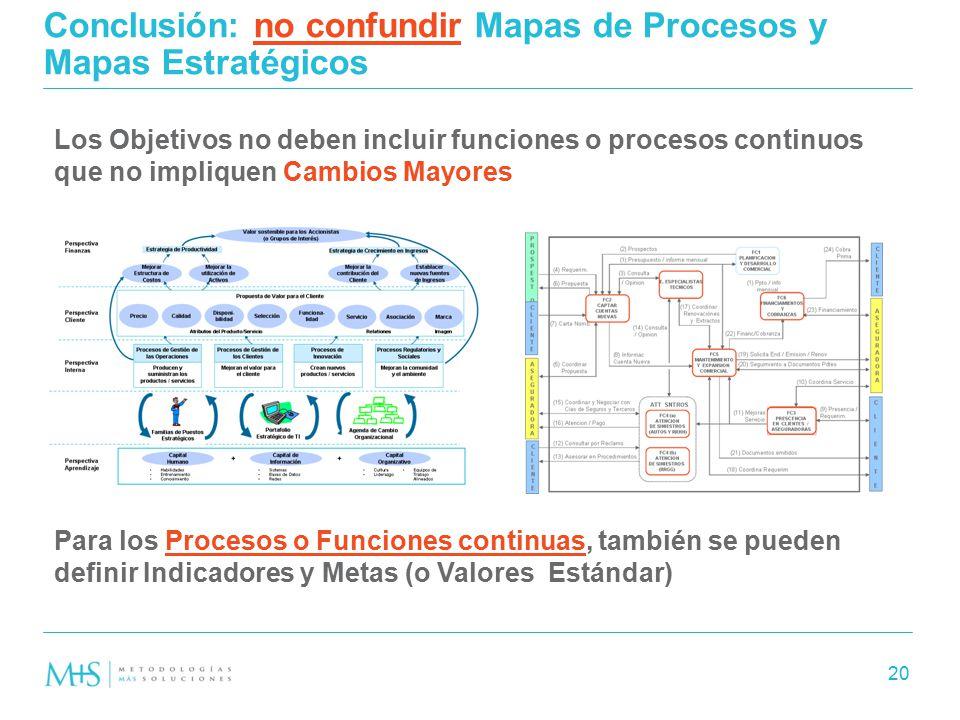 Conclusión: no confundir Mapas de Procesos y Mapas Estratégicos