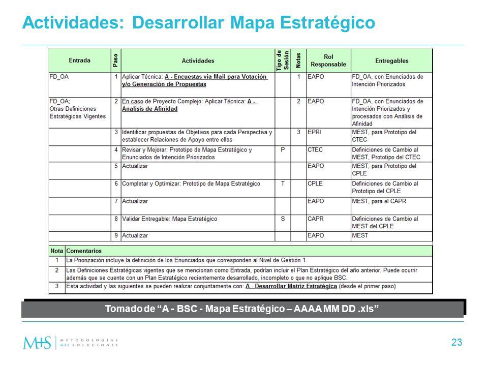 Actividades: Desarrollar Mapa Estratégico