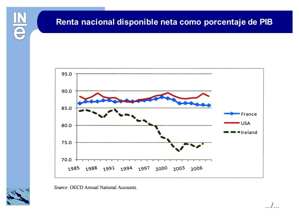 Renta nacional disponible neta como porcentaje de PIB