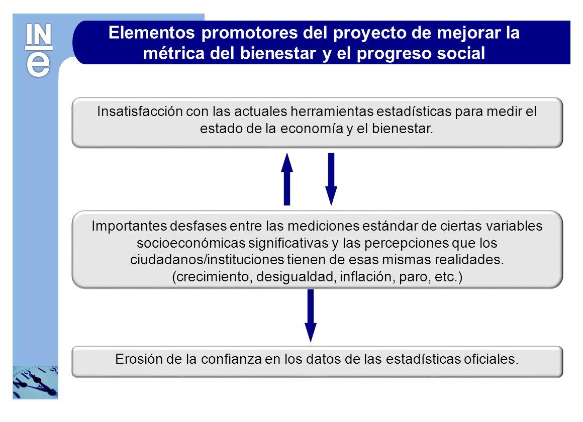 Elementos promotores del proyecto de mejorar la métrica del bienestar y el progreso social