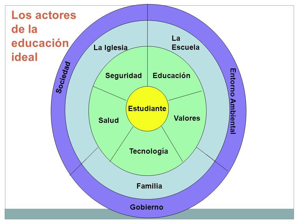 Los actores de la educación ideal La Escuela La Iglesia Sociedad